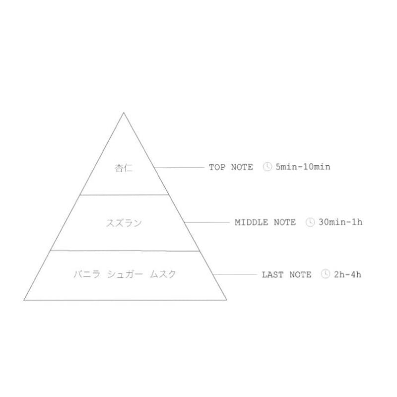 LIQUID FRAGRANCE 杏仁の画像6枚目